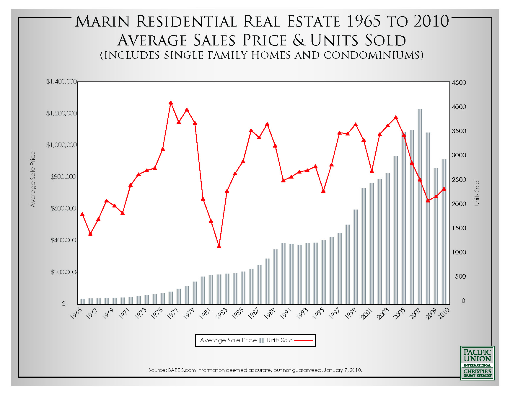 Marin Residential Real Estate Sales 1965-2010