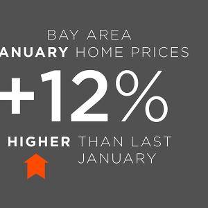 January home price update.