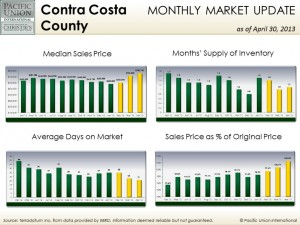 April Contra Costa County stats