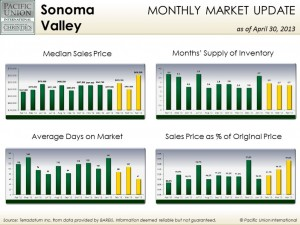 April Sonoma Valley stats
