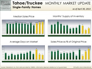 April Tahoe/Truckee single-family home stats