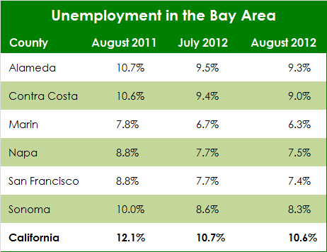 August 2012 Bay Area Jobs Report