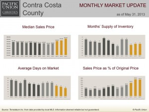 Contra Costa County monthly market update