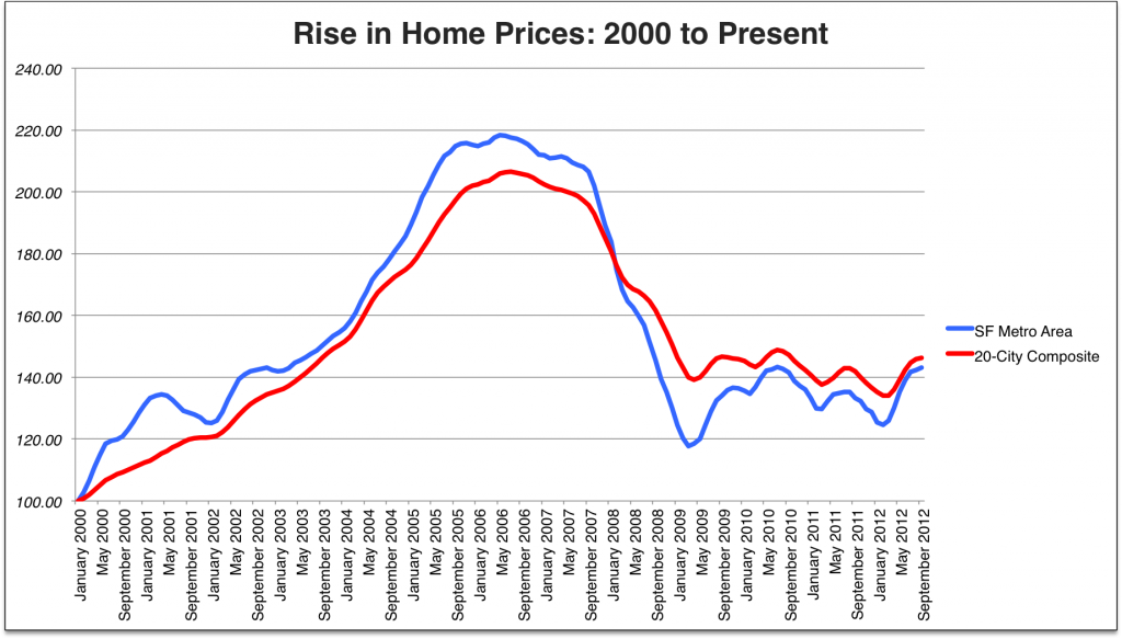Chart showing the rise in home prices from 2000 to the present