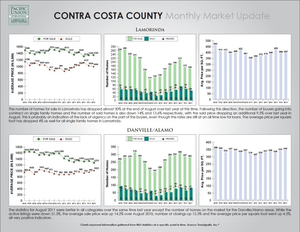 Chart of Contra Costa Real Estate Market Report August 2011