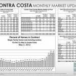 Contra Costa May 2012 Market Update