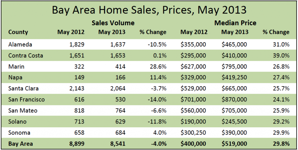 Bay Area home sales, prices, May 2013