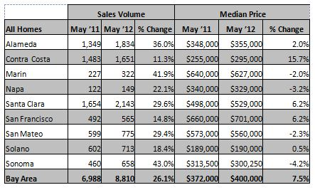 Chart of May 2012 Bay Area home sales and prices