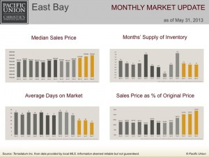 East Bay monthly market update