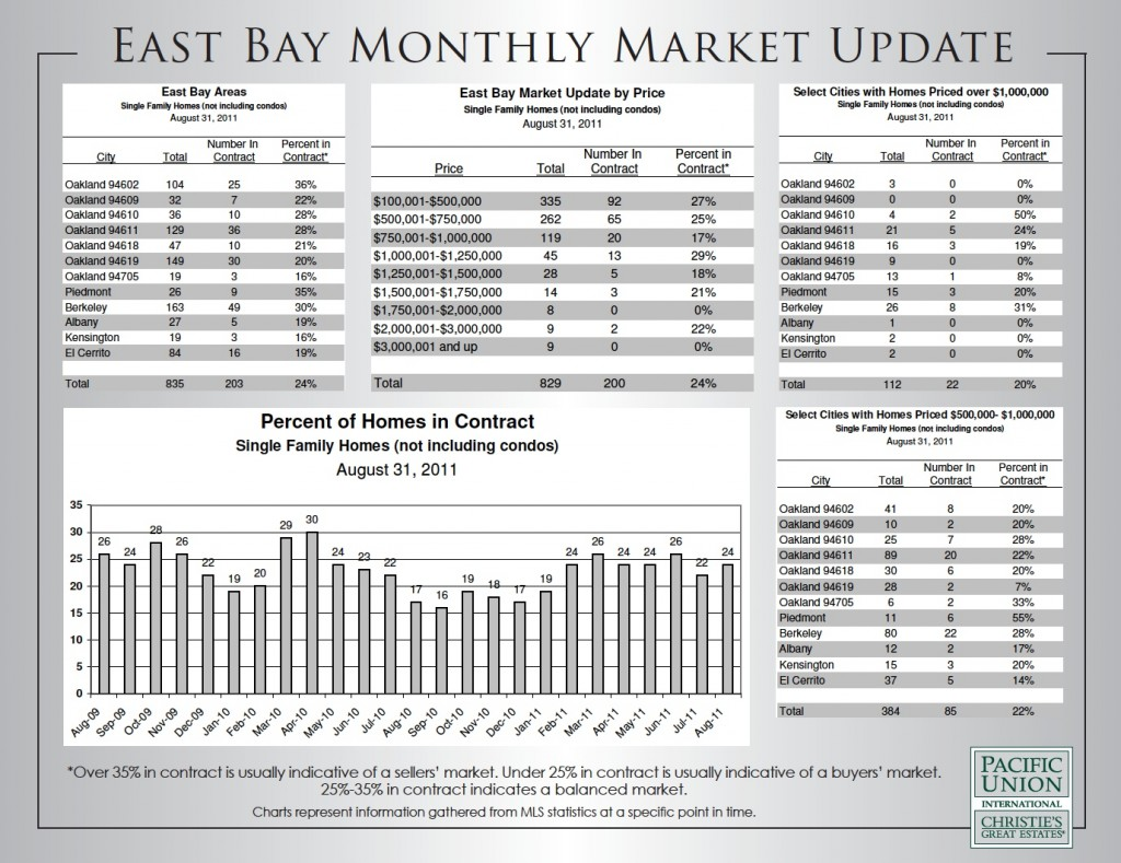 Charts of August 2011 East Bay Real Estate Market Report