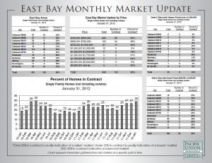 east bay market update