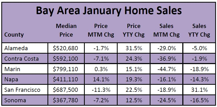 January Bay Area Home Sales chart