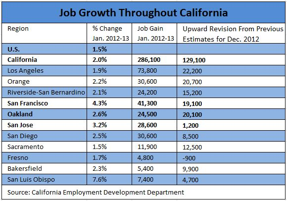 California jobs chart (January 2013)