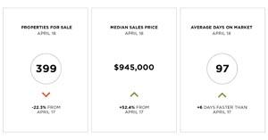 Lake Tahoe April 2018 single-family home market data