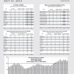 Martin County Monthly Market Report