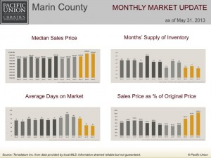 Marin County monthly market update