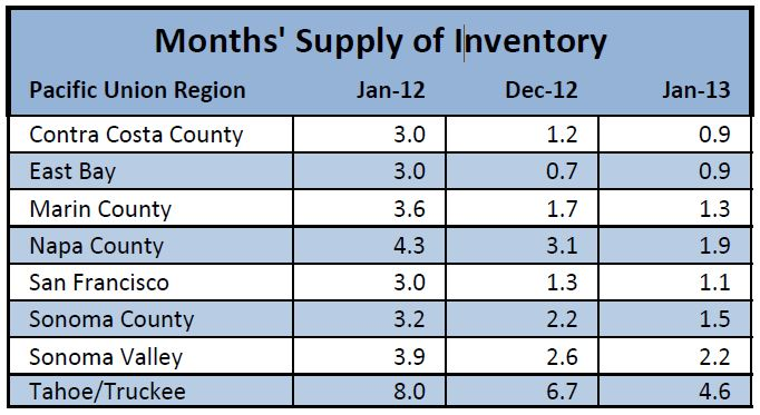 Chart showing months' supply of inventory