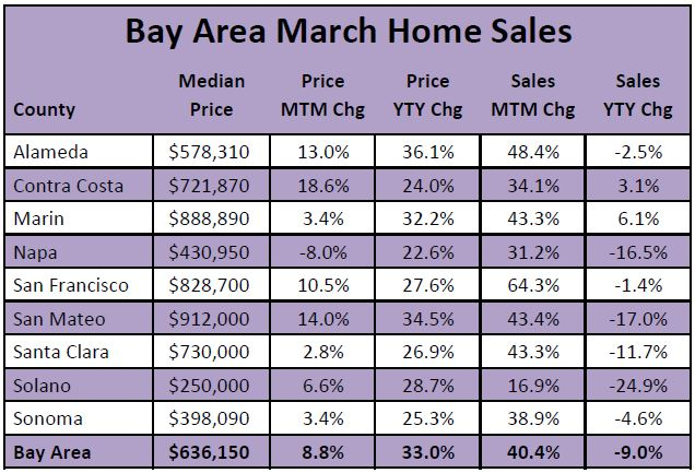 Chart of Bay Area March Home Sales