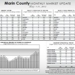 Marin County Market Update