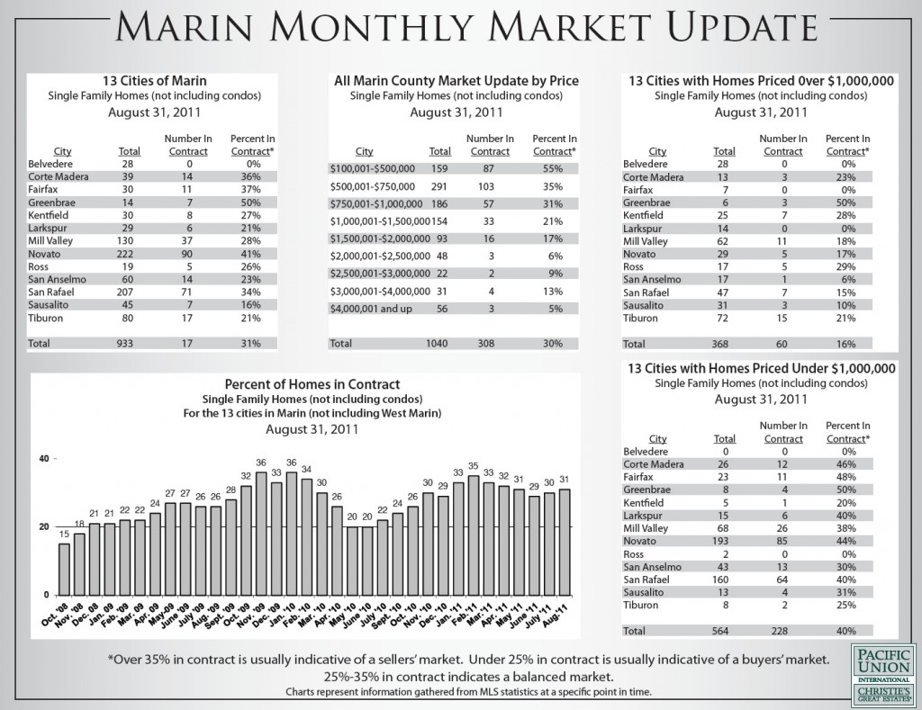 Chart of the August 2011 Marin Real Estate Market Report