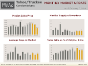 MonthlyMarketUpdate_Jan14TahoeCondo