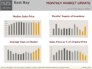 MonthlyMarketUpdate_Jan14_EastBay