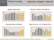 MonthlyMarketUpdate_Jan14_Marin