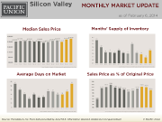 MonthlyMarketUpdate_Jan14_SilVal