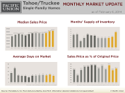 MonthlyMarketUpdate_Jan14_TahoeSFH