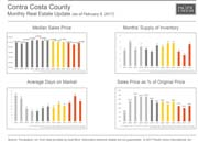 Contra Costa 2/15/2017 Real Estate Update