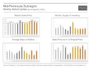MonthlyMarketUpdate_July14_MidPeninsula