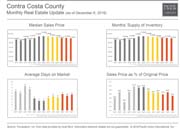 Contra Costa Real Estate Update
