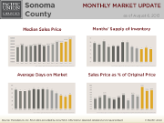 Sonoma County chart