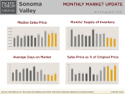 Sonoma Valley Chart