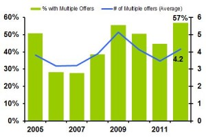 Chart showing the share of home sales with multiple offers.