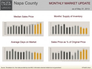 Napa County monthly market update