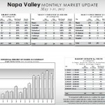 Napa Valley Market Update