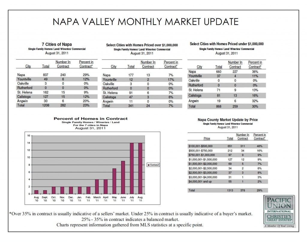 Chart of the August 2011 Napa Real Estate Market Report