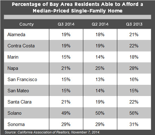 Q3_2014Affordability_Corrected
