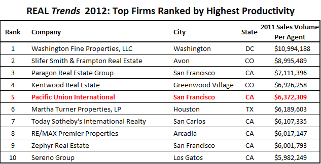 Chart of the most-productive brokerages in the U.S.