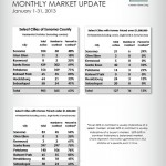 Sonoma County January 2013 market update