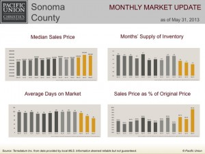 Sonoma County monthly market update