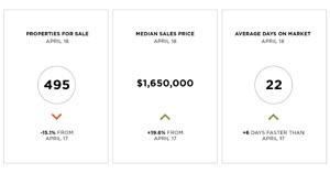 San Francisco April 2018 single-family home market data