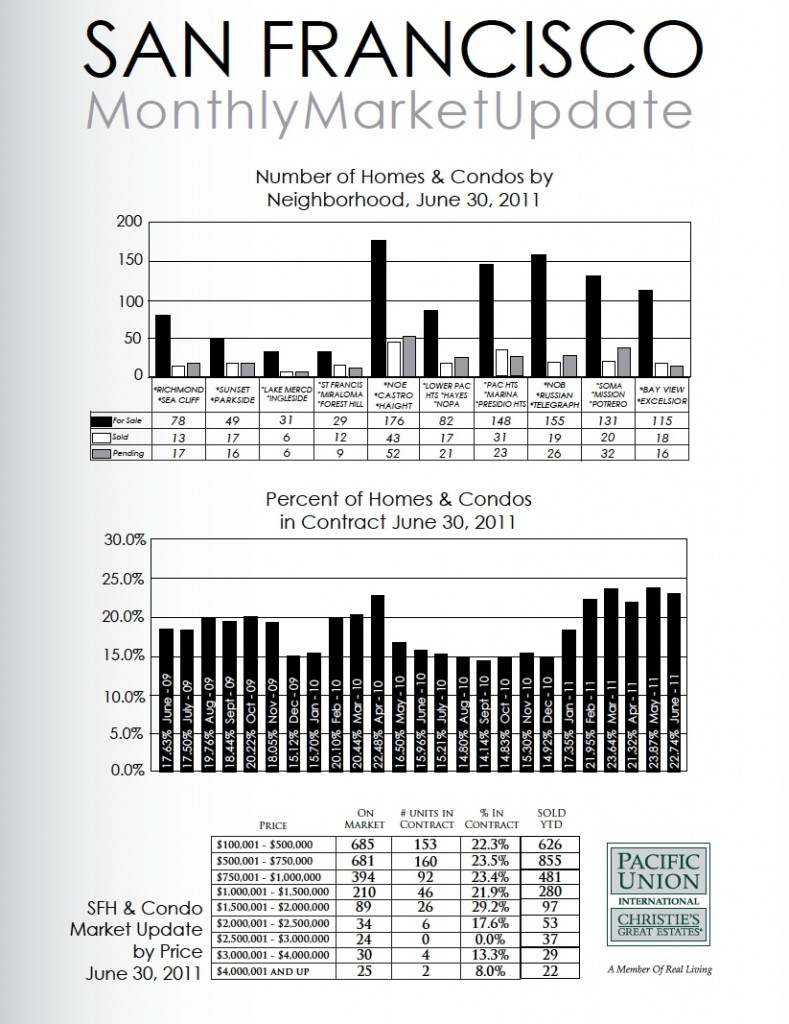 Graphs of the San Francisco Real Estate Market as of June 2011