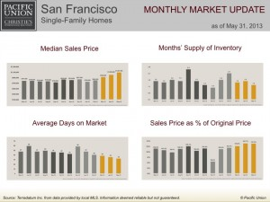 San Francisco single-family homes monthly market update