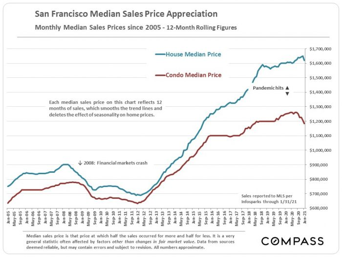 graph showing housing demand