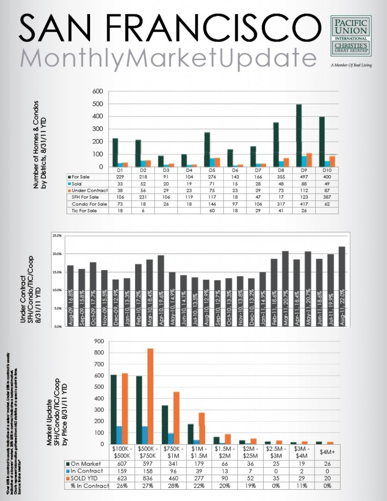 Graphs of the August 2011 San Francisco Real Estate Market Report
