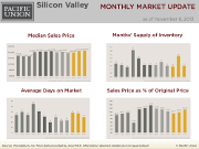 SiliconValley_October13_Update