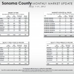 Sonoma County Market Update