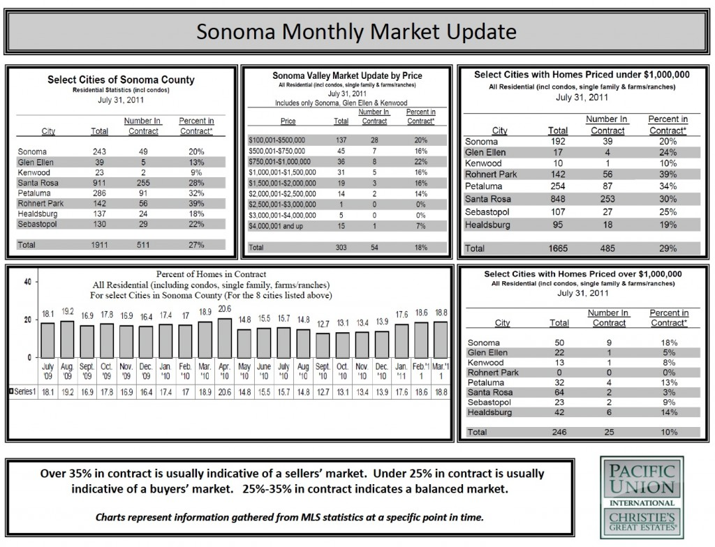 Charts of the July 2011 Sonoma Housing Market